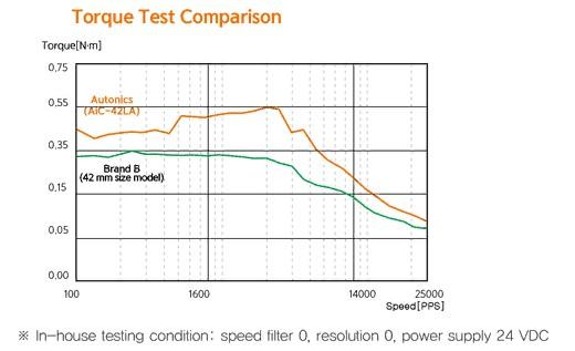 Компания Autonics представляет двухфазную шаговую систему с замкнутым контуром со встроенными контроллерами серии AiС