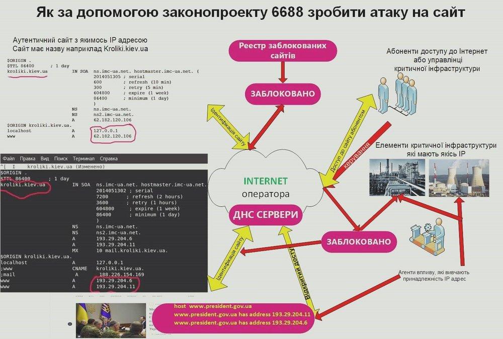 Блокировать нельзя оставить: в Украине снова хотят ввести норму закрытия сайтов без суда