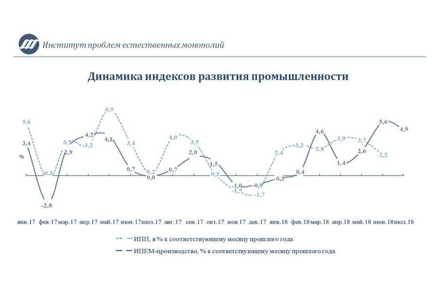 ИПЕМ отмечает сохранение высоких темпов роста промышленного производства по итогам июля