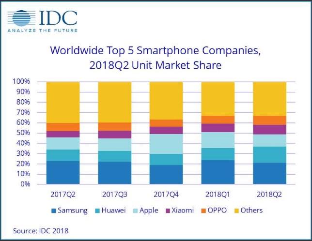 Huawei обогнала Apple в продаже смартфонов