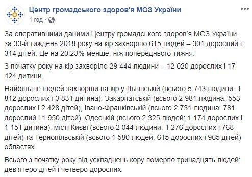 С начала года в Украине от кори умерли 13 человек