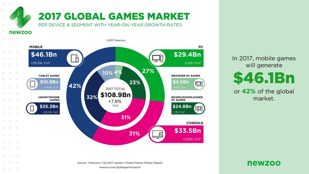 Геймеры в облике топ-менеджеров: как компьютерные игры влияют на работу