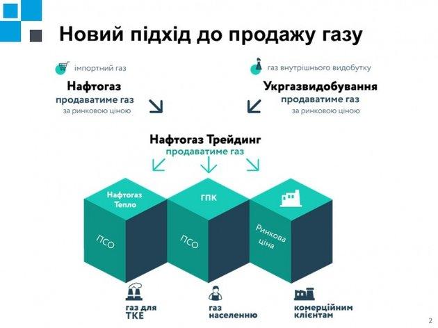"""Как будет выглядеть схема продажи газа через дочерние компании """"Нафтогаза"""""""