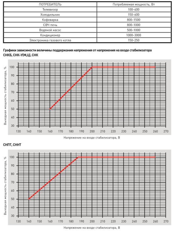 В ассортименте ЭРА появились новые модели компактных стабилизаторов напряжения