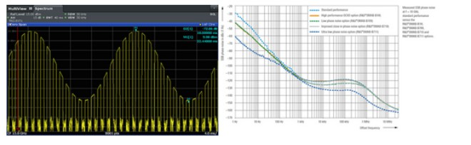Rohde & Schwarz представил две новые опции генератора SMA100B для радарных приложений