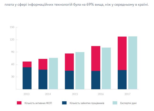 """Какие зарплаты у """"айтишников"""" в Украине, и сколько налогов они заплатили"""