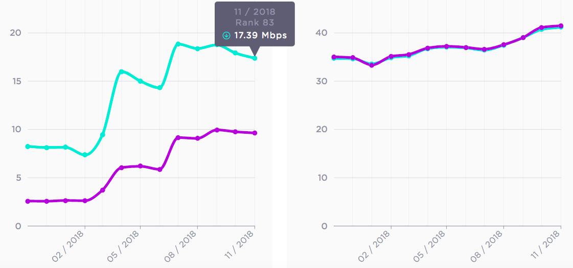 В Украине снизилась скорость мобильного интернета — Speedtest