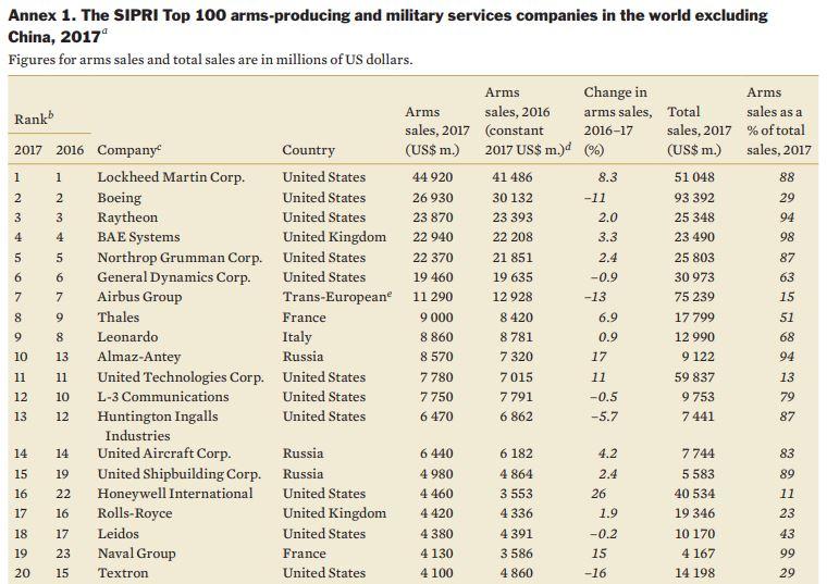 ТОП-100 производителей оружия: Российские компании заняли второе место в рейтинге SIPRI