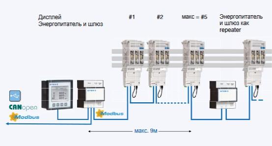 Система SILAS Smart для измерения и контроля потребления энергии