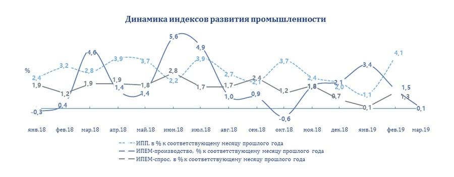 Итоги марта для промышленного производства России